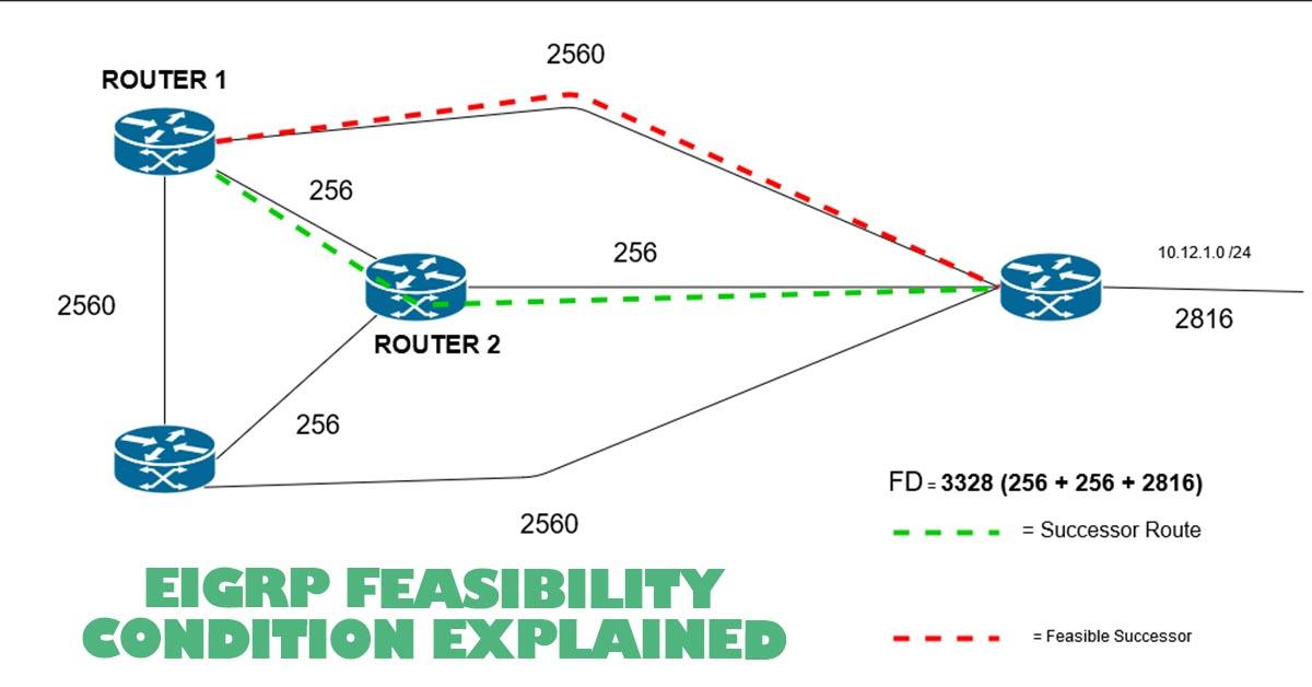 eigrp-feasbility-condition-explained